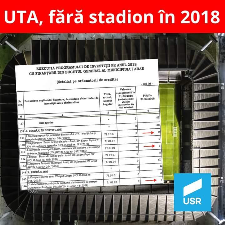 USR are vesti proaste pentru suporterii UTA-ei: Nici vorbă de stadion în Calea Aurel Vlaicu nici in 2018!