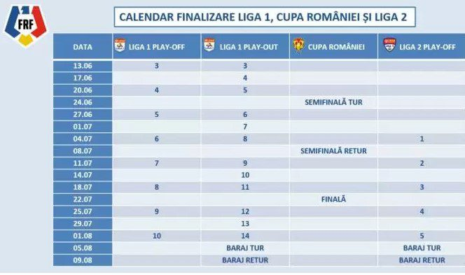 FRF-ul a decretat: Liga 1 și Liga a 2-a se vor încheiala 1 august, ultima prim divizionară pentru sezonul următor o aflăm o săptămână mai târziu