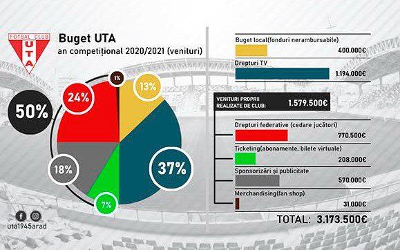 Bugetul de venituri al clubului UTA în sezonul recent încheiat a fost de 3,1 milioane de euro: Gură mare de oxigen din vânzarea lui Man, Primăria dă tot mai puțini bani!